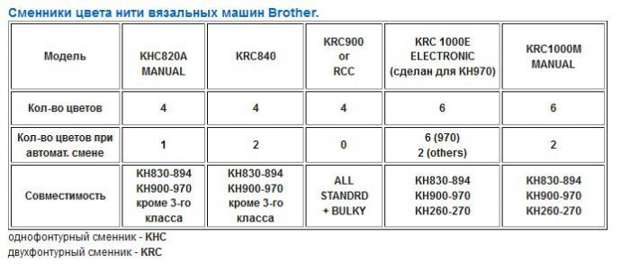 Инструкция К Вязальной Машине Brother 871.Doc